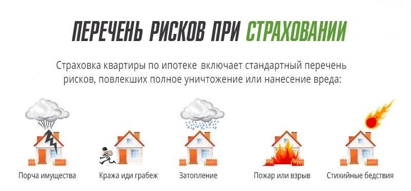 Какие риски включены в страхование недвижимости
