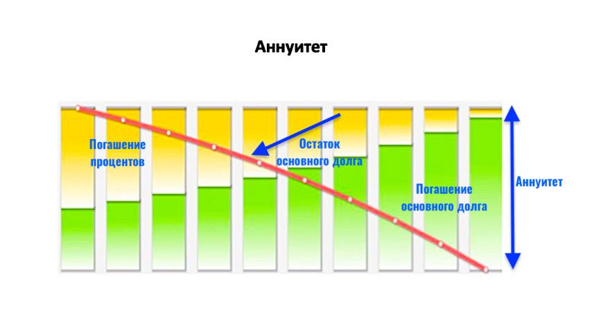 Как досрочно погасить кредит с аннуитетом